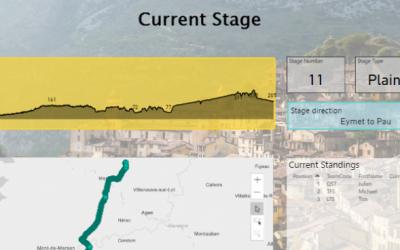 Live Tour De France With Microsoft Power BI Dashboard