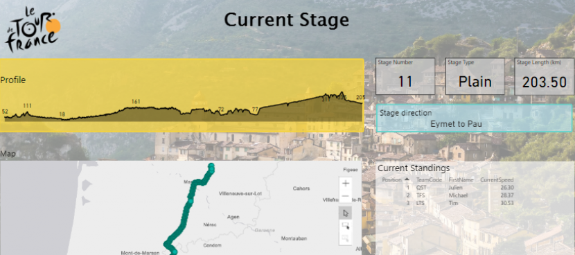 Live Tour De France With Microsoft Power BI Dashboard